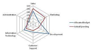 Chart Microsoft Excel